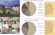 Custom Builder survey defines the demographics of the custom-home market