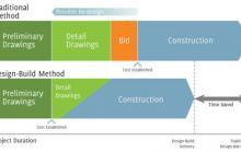 Design/Build graphic