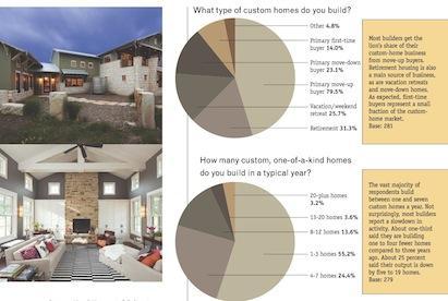 Custom Builder survey defines the demographics of the custom-home market